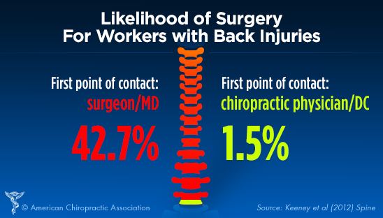 Chiropractic vs surgery for back injuries