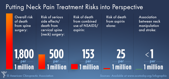 Neck Pain Treatment Risks